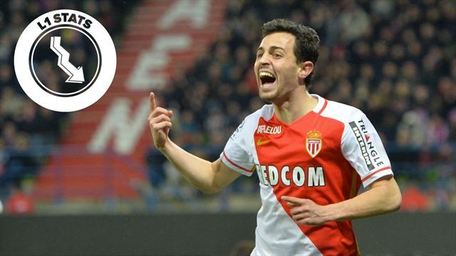L1 Stats – Monaco sait jouer avec sa tête