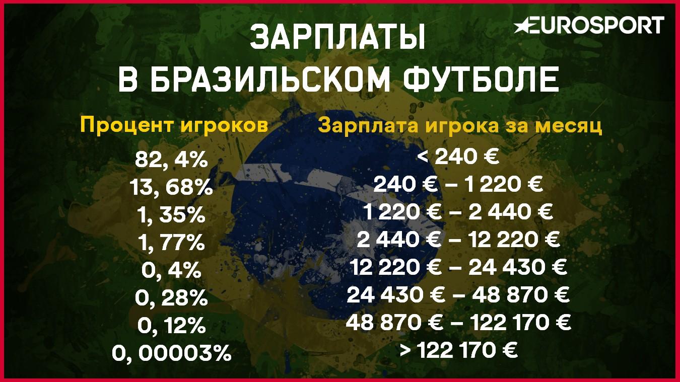 таблица зарплаты футболистов россии