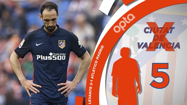 CR7, Suarez, la bête noire de l'Atlético : Les 5 choses qui vous ont échappé lors de la 37e journée