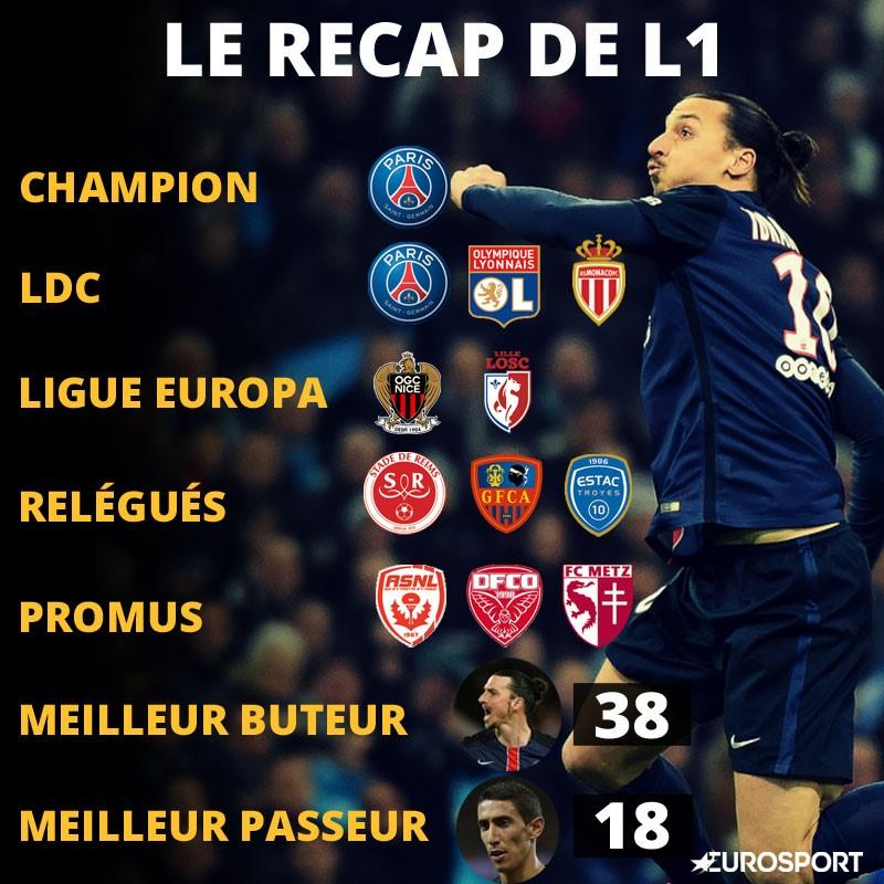 Tableau Ligue 1