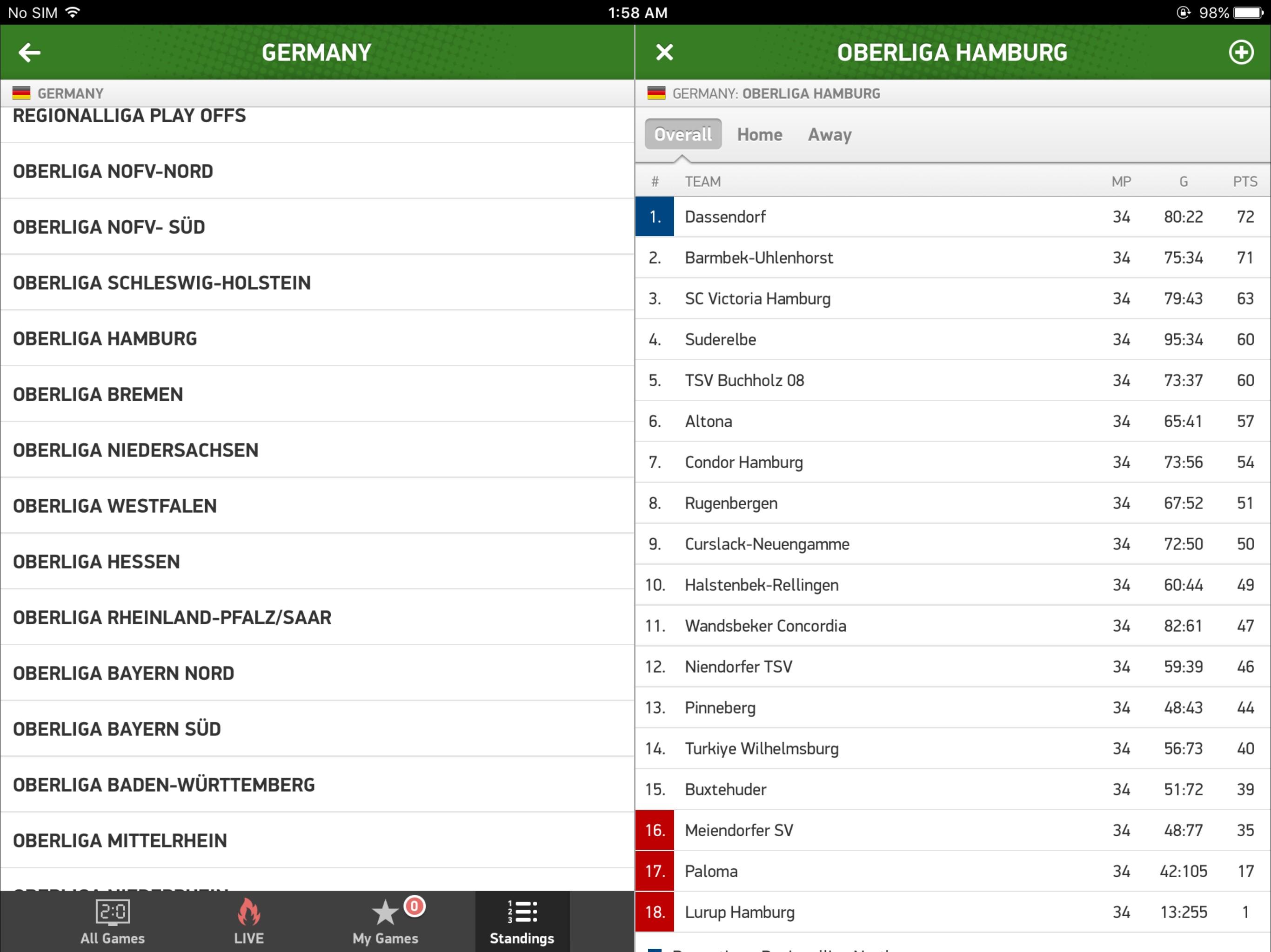 Команда пятого немецкого дивизиона пропустила в 34 матчах 255 мячей