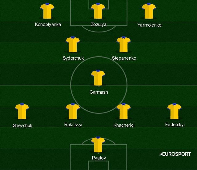 Probable Ukraine XI for Euro 2016