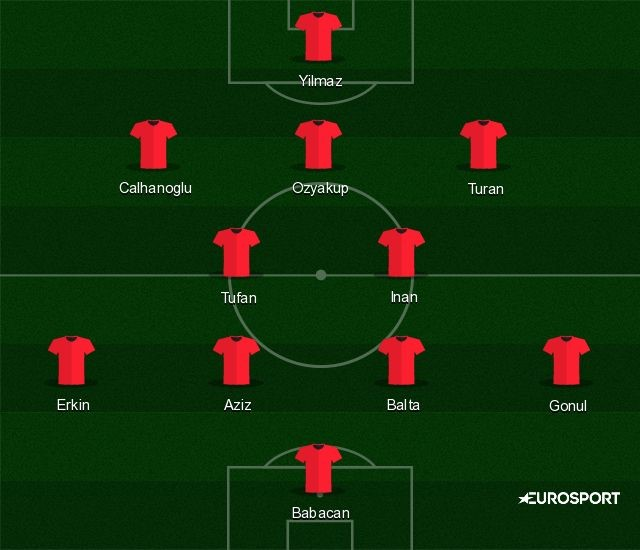 Turkey predicted XI for Euro 2016