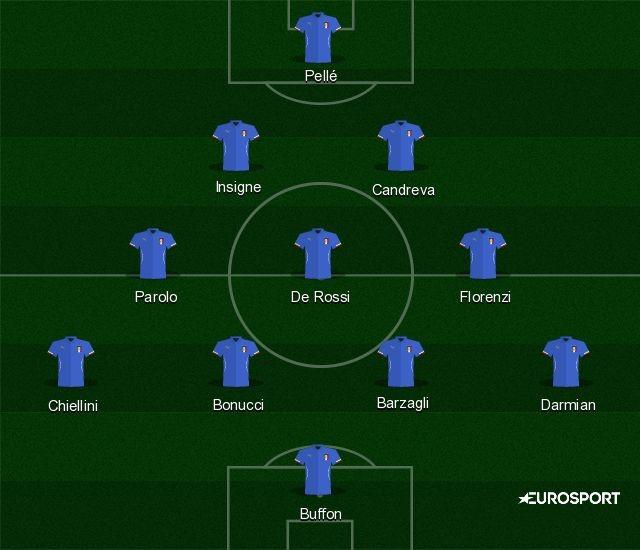 La Nazionale Italiana col 4-3-3, Eurosport