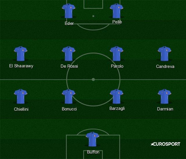 La Nazionale Italiana col 4-4-2, Eurosport