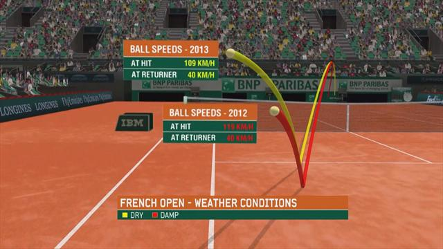 The Coach: Rain changes everything at Roland Garros