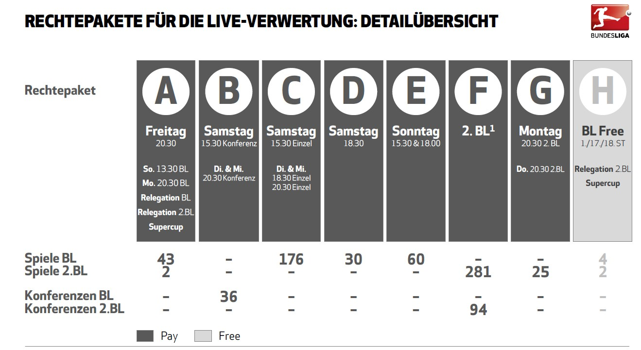 Bundesliga-Rechtepakete für Live-Verwertung: Detailübersicht