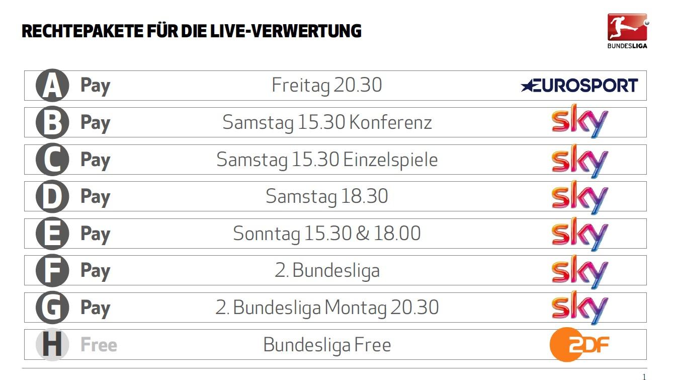 Bundesliga rechte eurosport zeigt erstmals live spiele for Tabelle live bundesliga