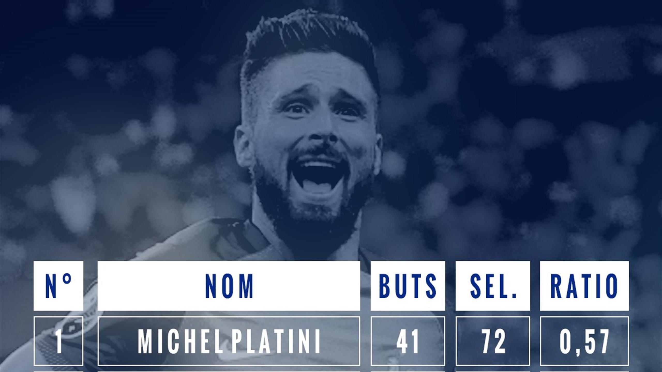 Giroud tableau stats