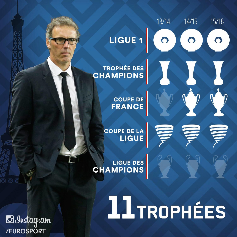Le palmarès de Laurent Blanc au PSG