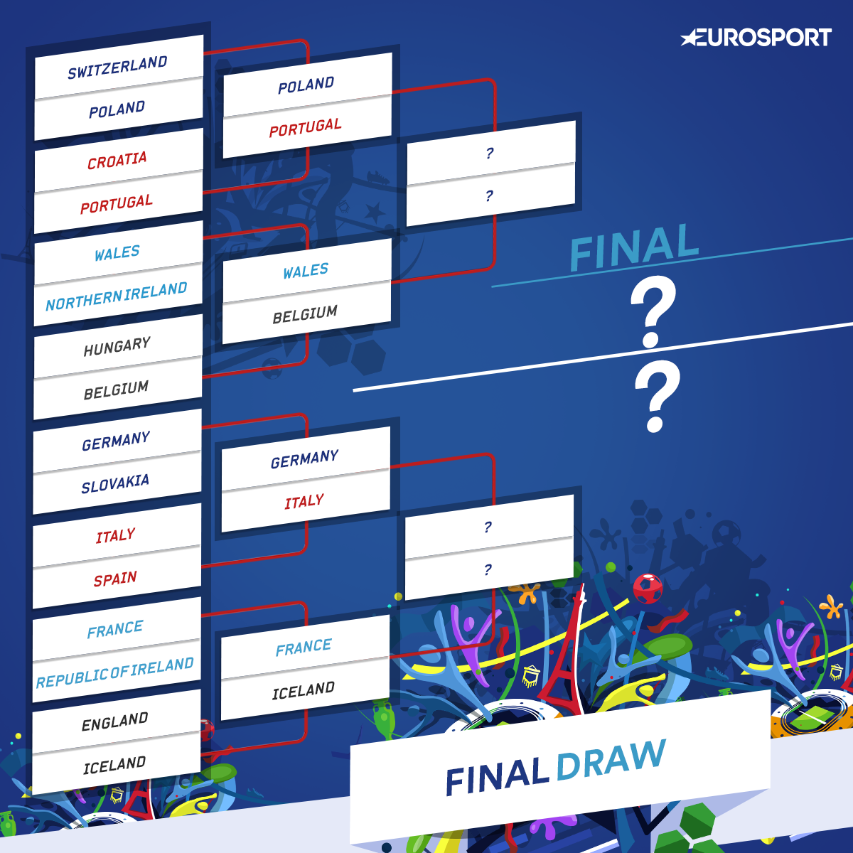 Euro 2016 Quarter Finals Draw Complete See The Full Line Up