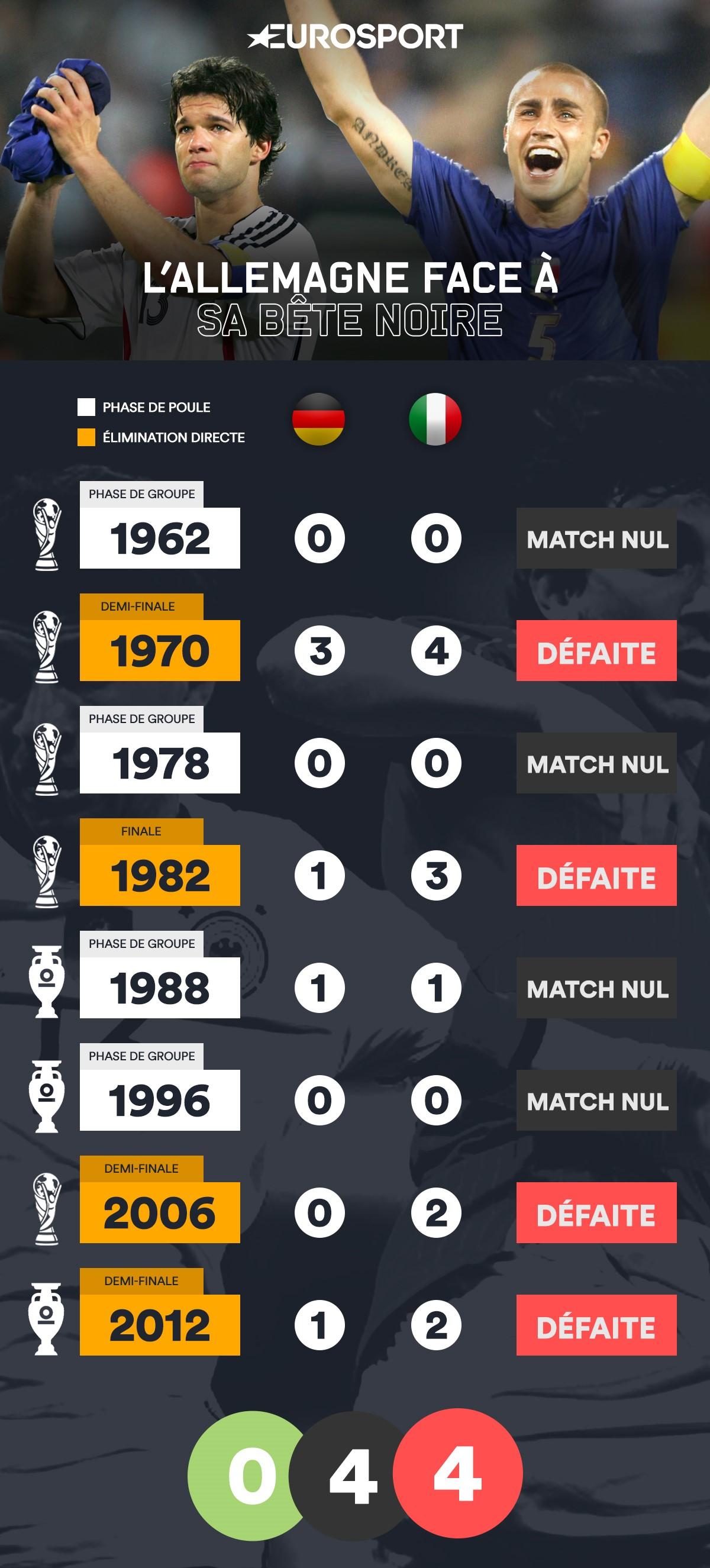 Italie allemagne le classique des classiques que la - Tous les buts de la coupe du monde 2006 ...