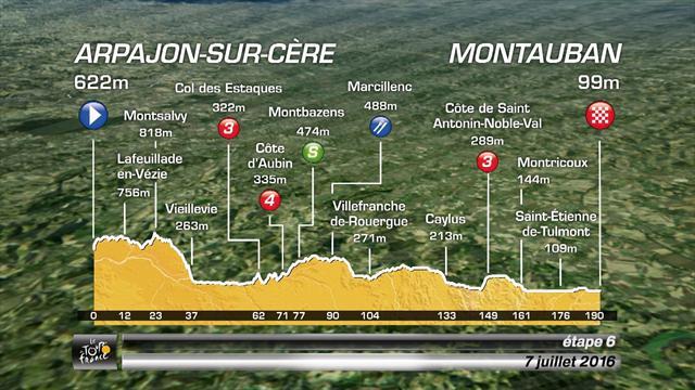 Preview: Stage 6 - Arpajon-Sur-Cère to Montauban