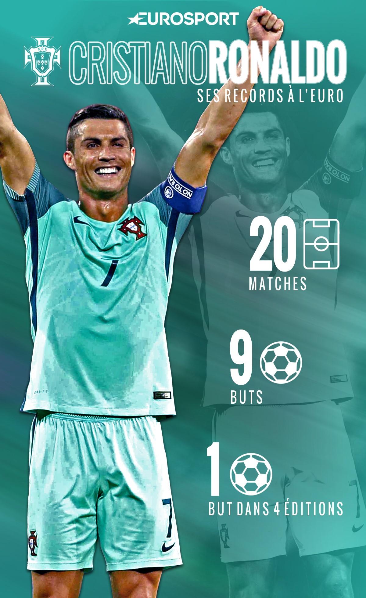 Cristiano Ronaldo et ses records à l'Euro