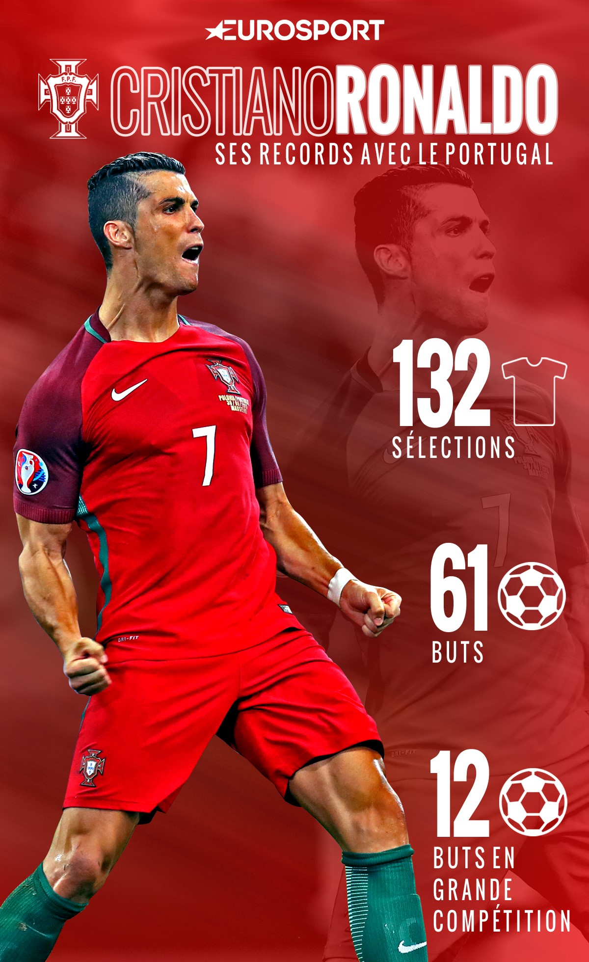 Cristiano Ronaldo et ses records en sélection