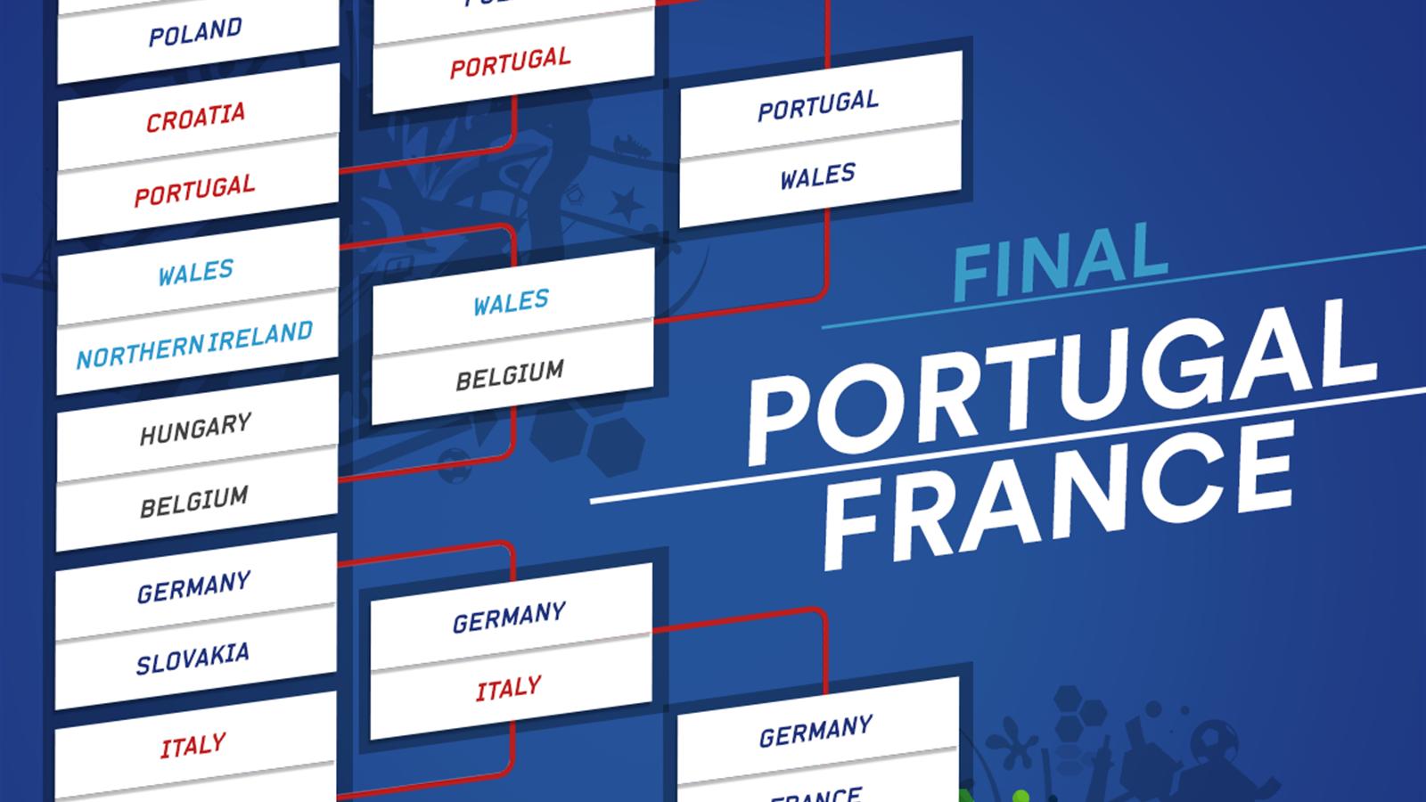 Euro 2016 Final France V Portugal Date Kick Off Time