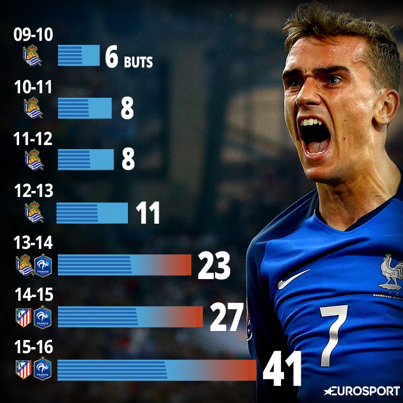 Griezmann est devenuune machine à buts