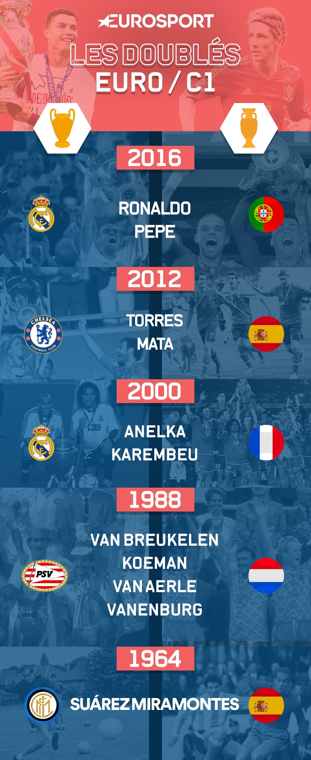 Doublés C1/Euro infographics