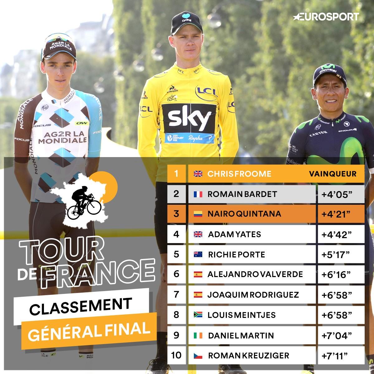 Le classement final du Tour