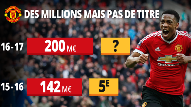 Man United - Ibrahimovic envoie une pique au PSG