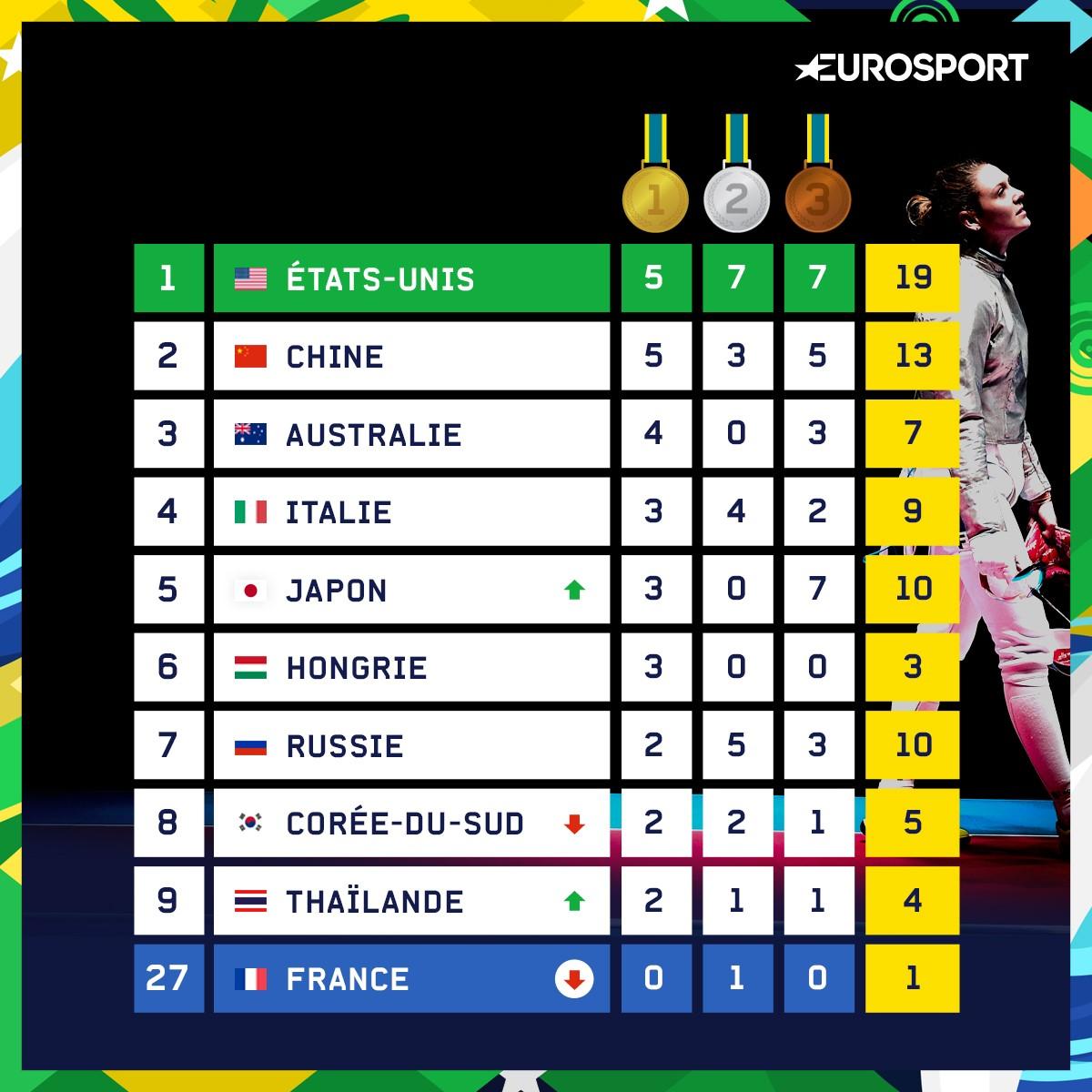 http://i.eurosport.com/2016/08/09/1907536.jpg