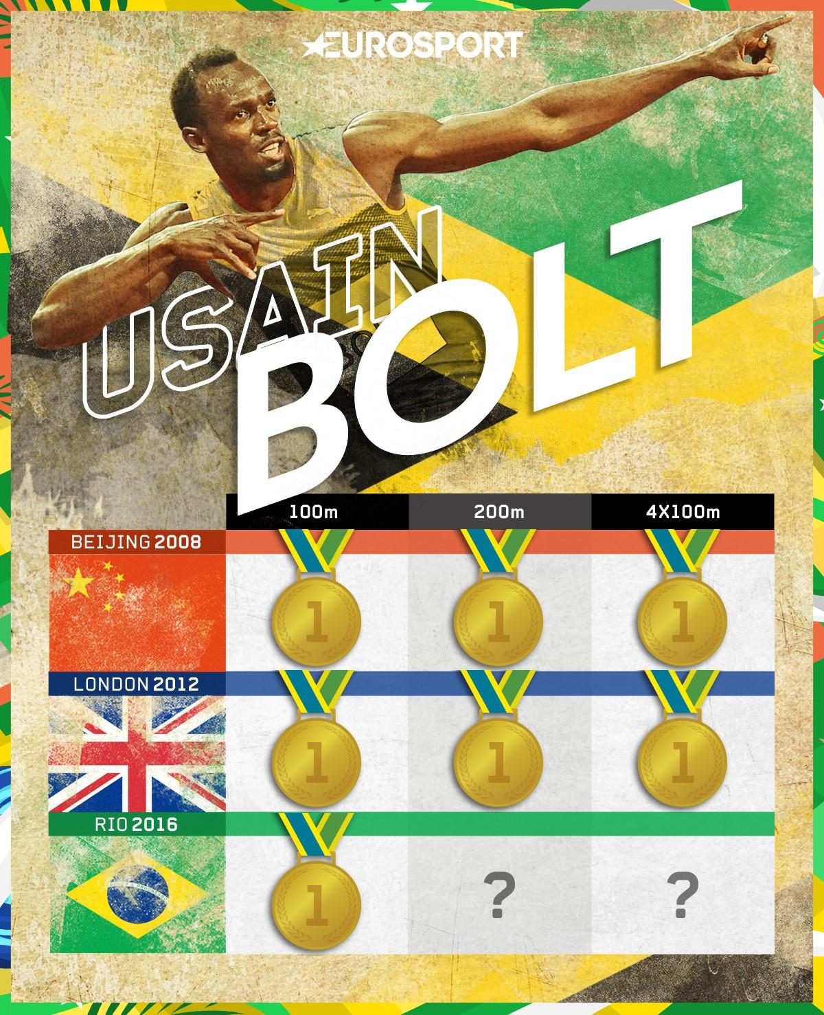 Usain Bolt alle Olimpiadi