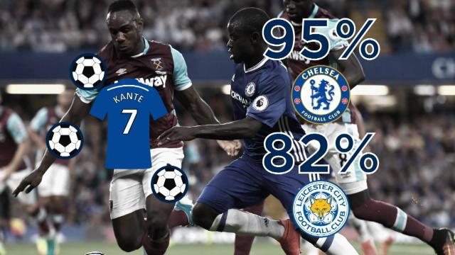 95% de passes réussies, 9 ballons récupérés : Kanté commence fort avec Chelsea