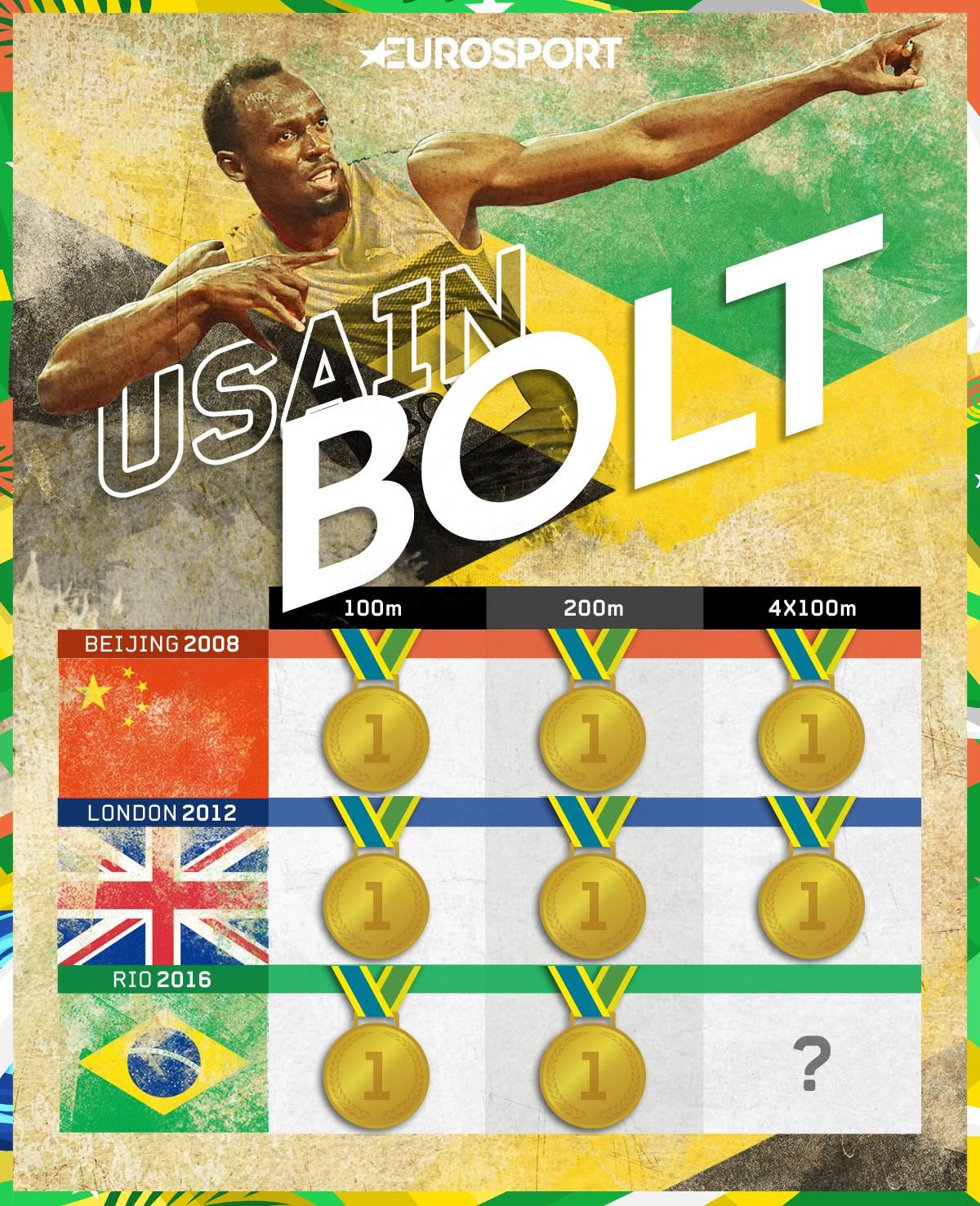Usain Bolt a remporté 8 titres sur les 8 disputés jusq'à présent
