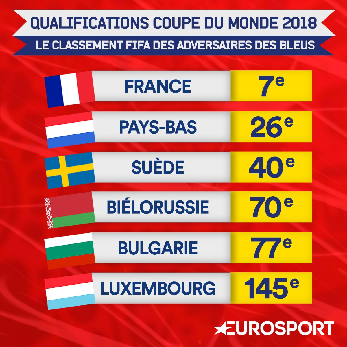 De la finale de l 39 euro la russie la route est droite - Pays qualifies pour la coupe du monde ...