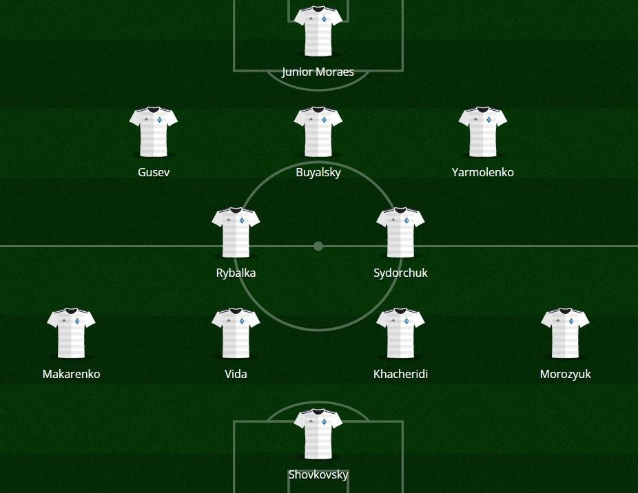 Dynamo Kiev-Napoli: probabili formazioni e statistiche ...