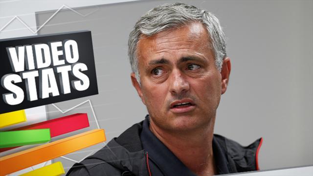 Mourinho ferait presque regretter Van Gaal et Moyes