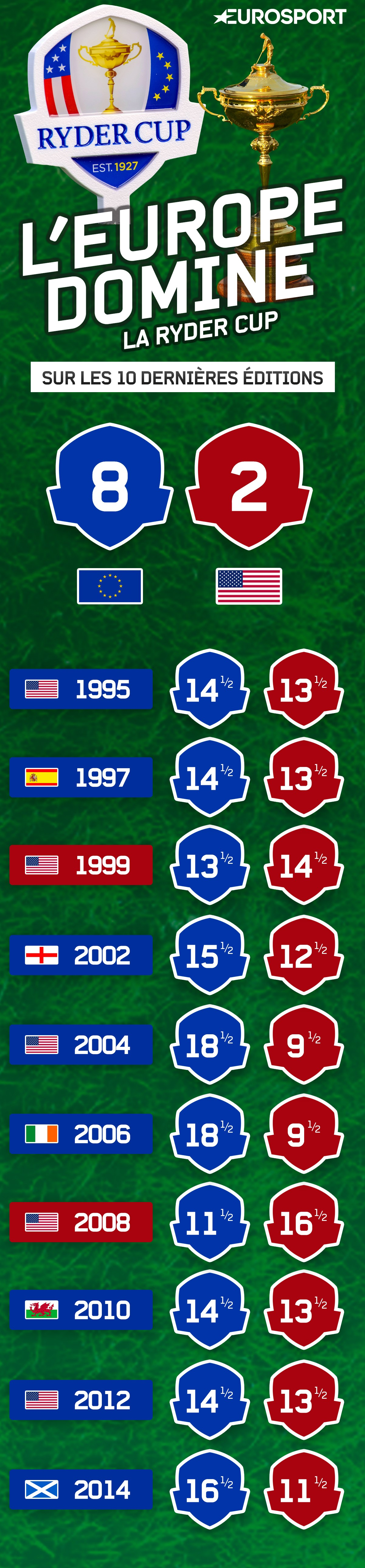 Infographie Ryder Cup History