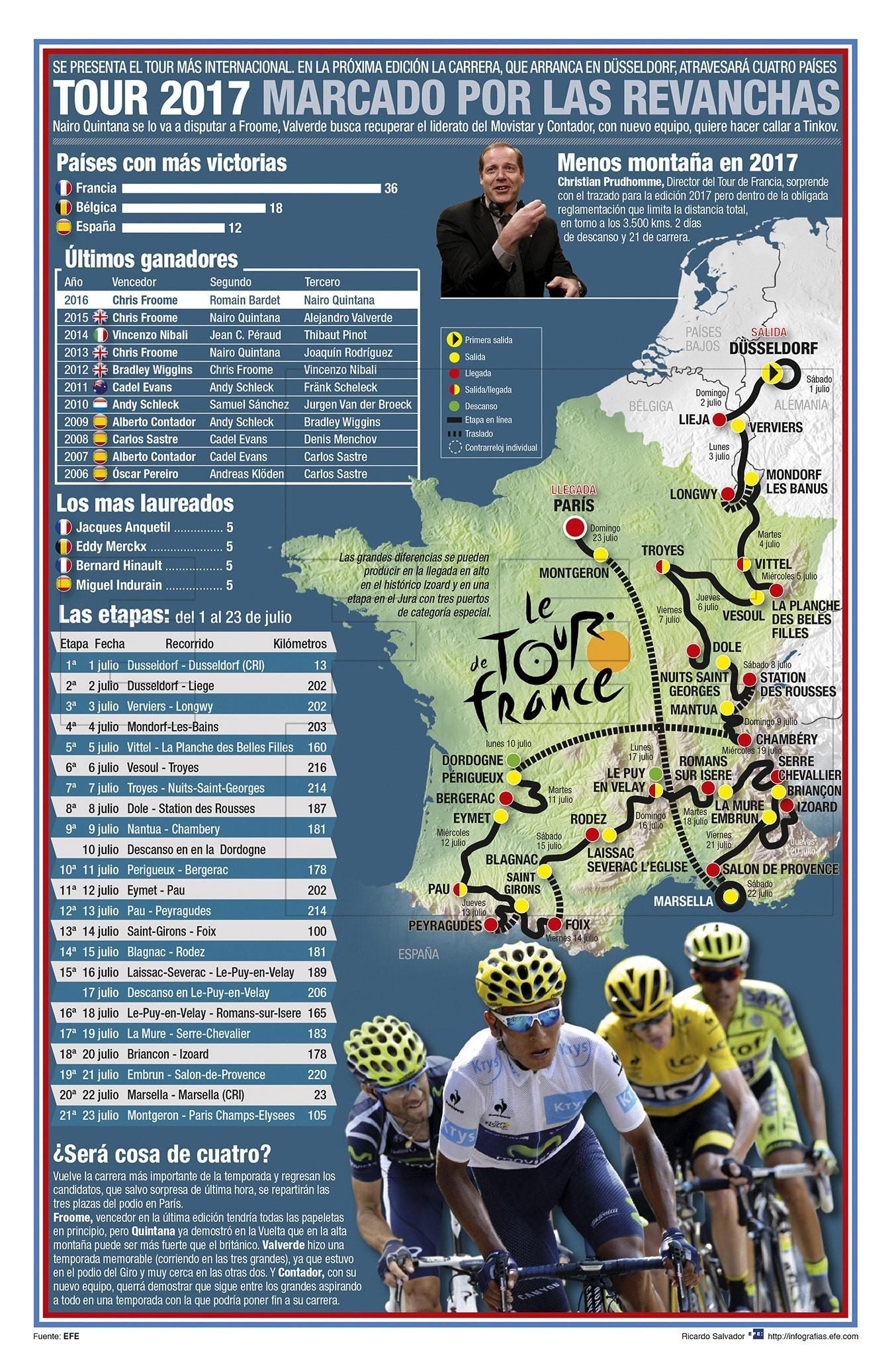 Infografía EFE Tour de Francia 2017