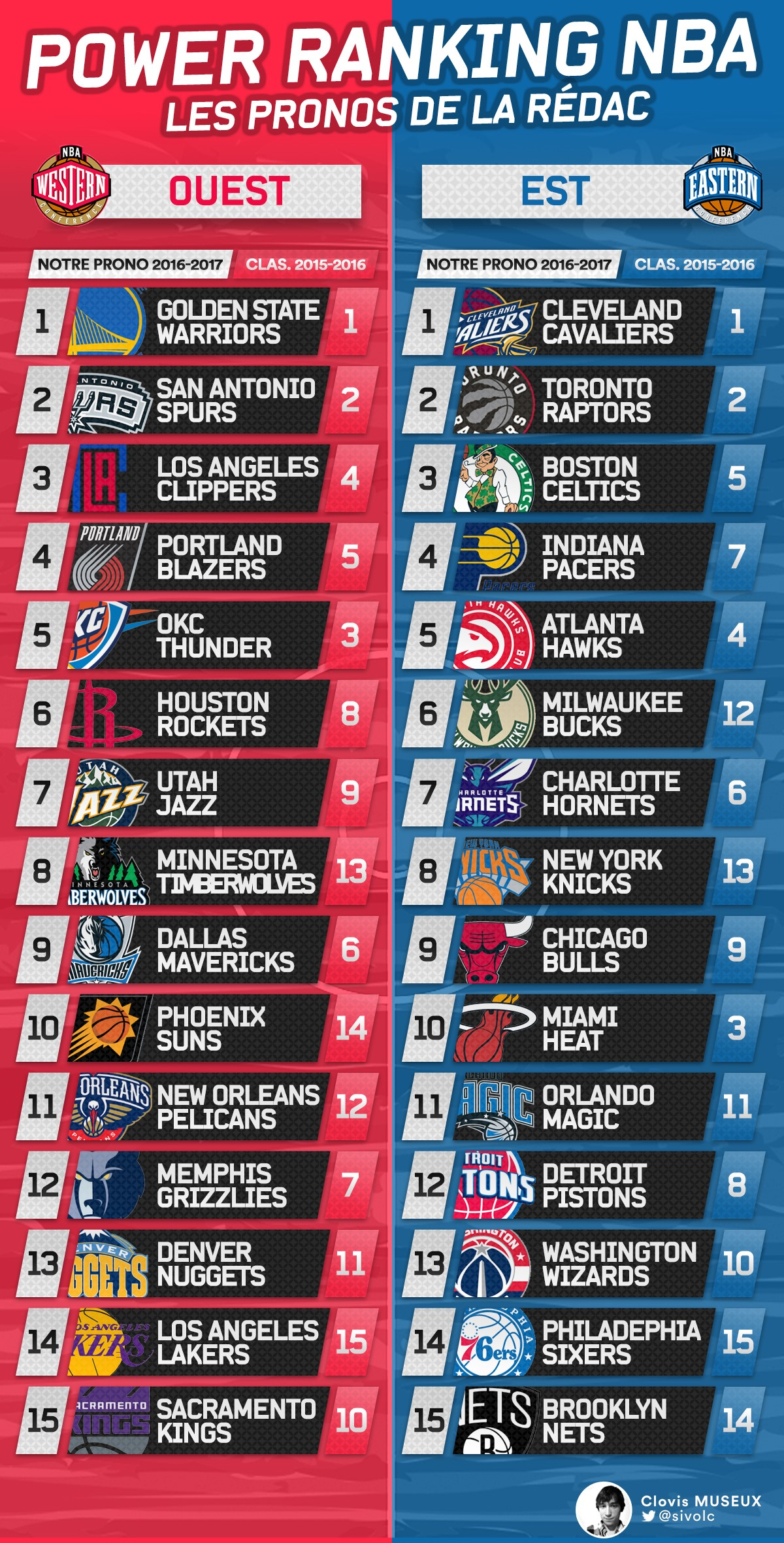 meilleure sélection 8d7fb 5bbf4 Power Ranking NBA : Notre classement des 30 franchises pour ...