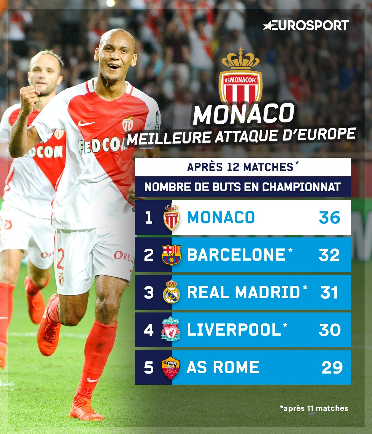Infographie : l'attaque de Monaco plus efficace que celle du Barça et du Real Madrid.