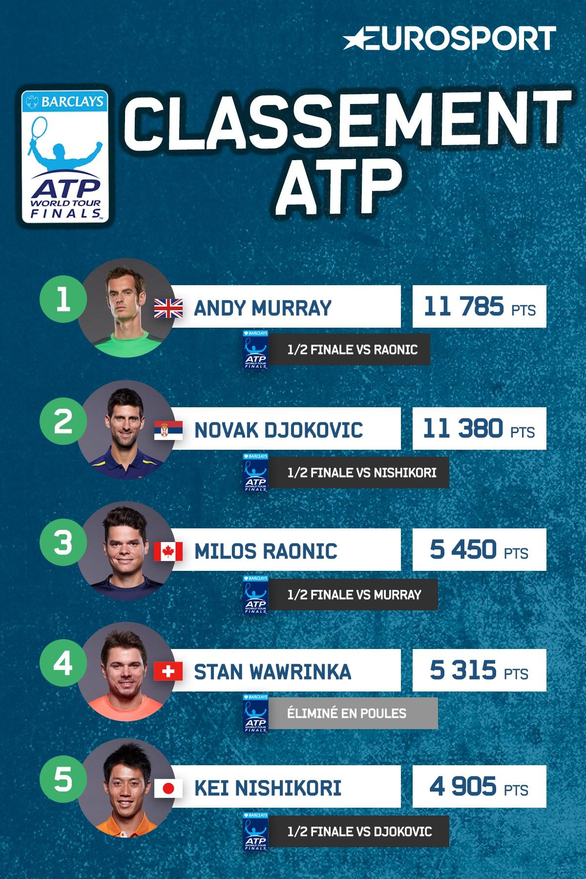 Classement ATP 2016 avant les demies du Masters