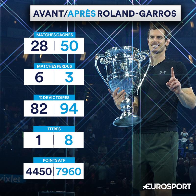Visuel Andy Murray avant/après Roland-Garros