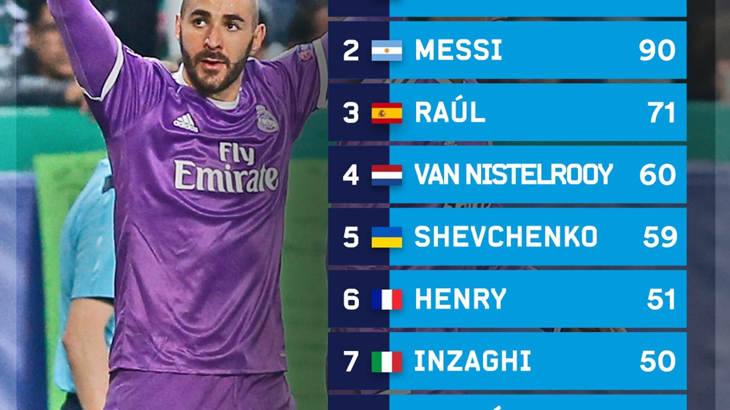 Karim Benzema TOP 10 C1 Infog