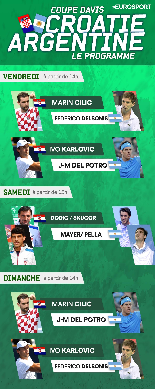 Infographics schedule davis cup final 2016 Argentina Croatia