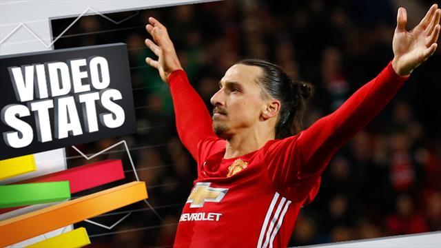 Video stats : On a perdu Manchester United, mais on a retrouvé Zlatan