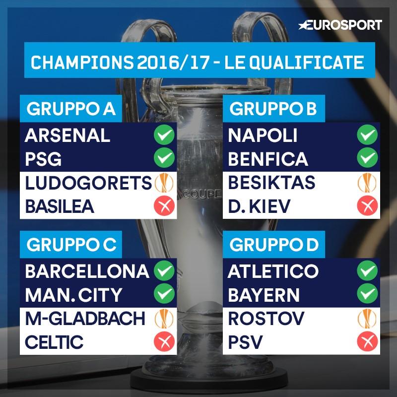 Calendario Champions Ottavi.Tutte Le Qualificate Agli Ottavi Di Champions E Le