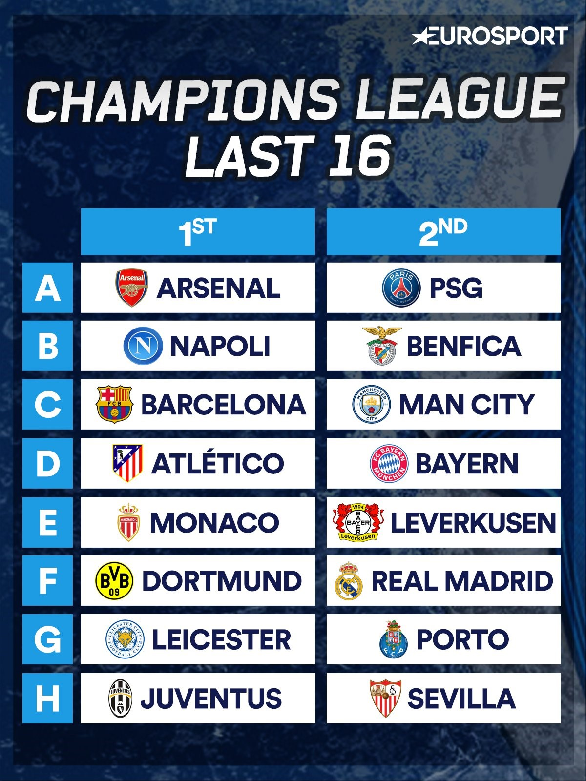Champions League Last 16 Draw 2016 When Is It Who Can