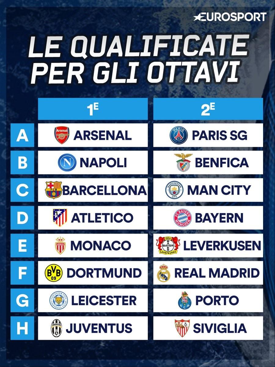 Calendario Champions Ottavi.Tutte Le Qualificate Agli Ottavi Di Champions E Le Possibili