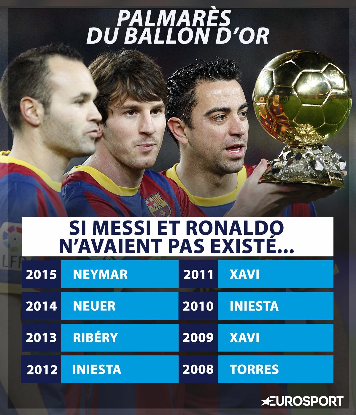 Infog Ballon d'Or - Palmarès sans Messi et Ronaldo