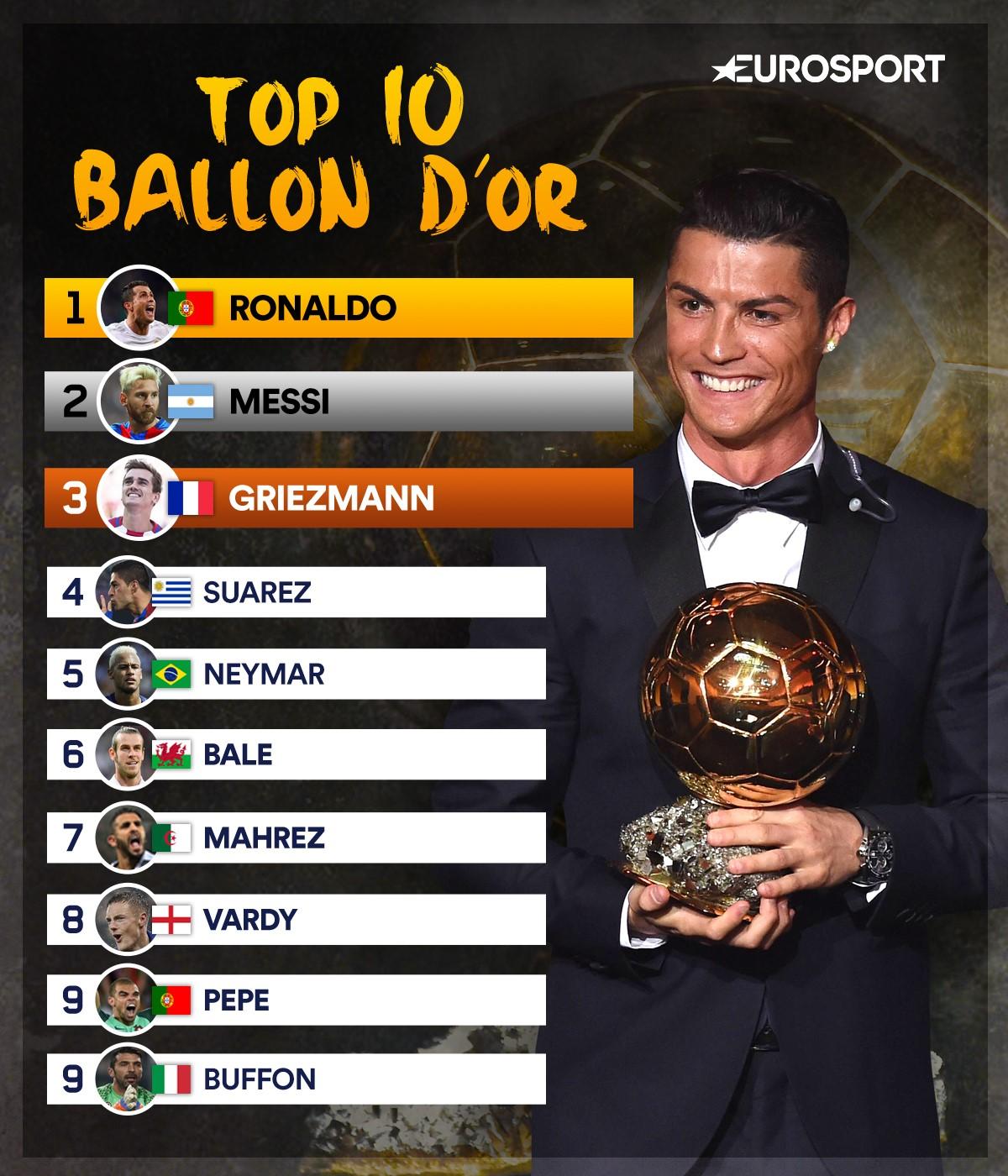 Visuel Top 10 du Ballon d'0r 2016