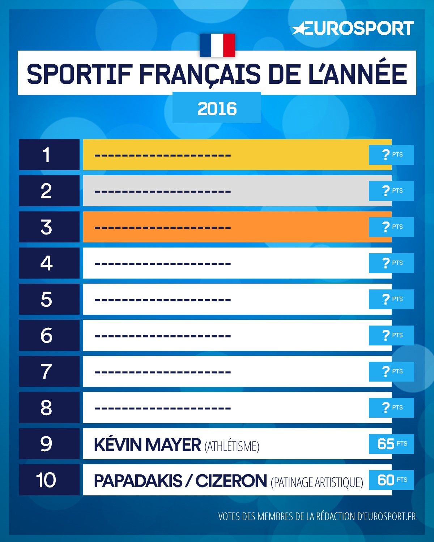 Le Top 10 France