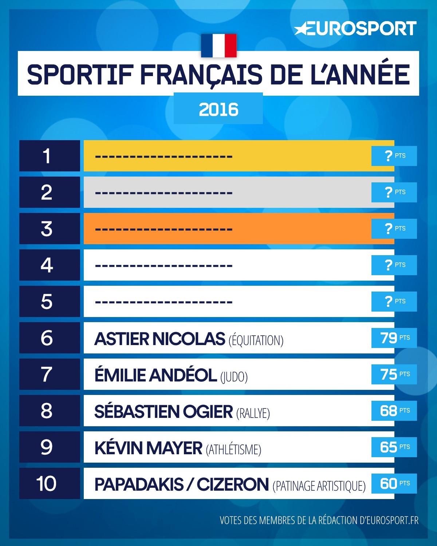 Le classement du Top 10 France