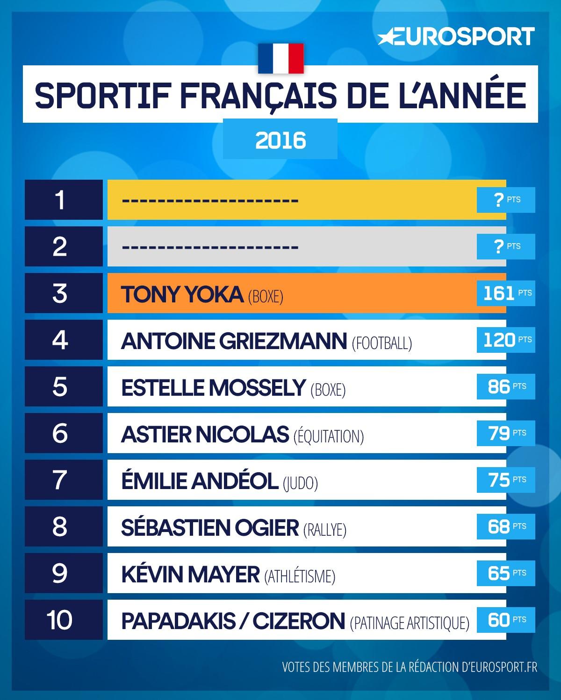 Classement 3e athlètes français de 2016