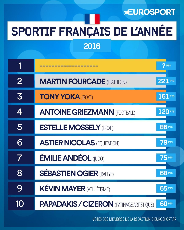 Classement athlètes français de l'année 2e place