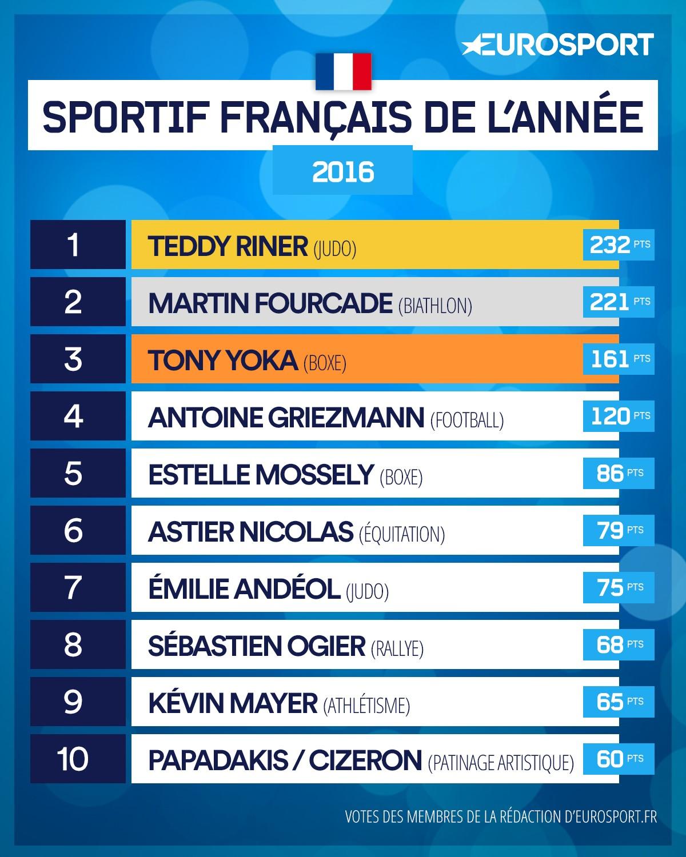 Le classement français 2016